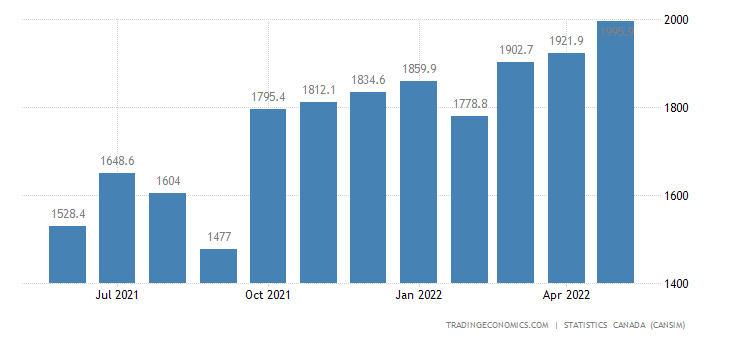 Canada Exports of (bop) - Motor Vehicle Engines and Moto