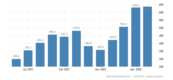 Canada Exports of (bop) - Natural Gas Liquids and Relate