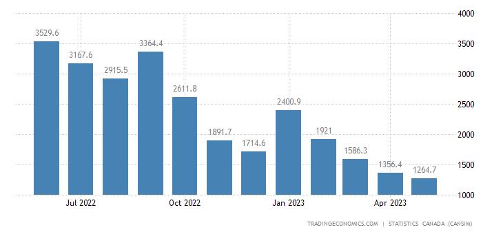 Canada Exports of (bop) -natural Gas, Natural Gas Liquid