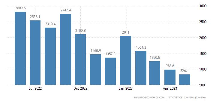 Canada Exports of (bop) - Natural Gas