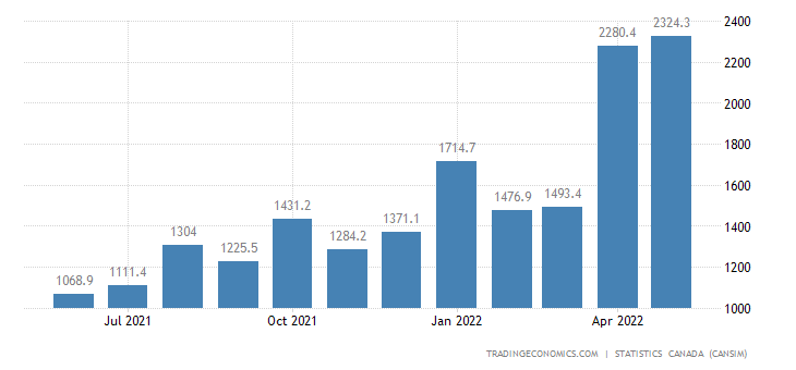 Canada Exports of Natural Gas