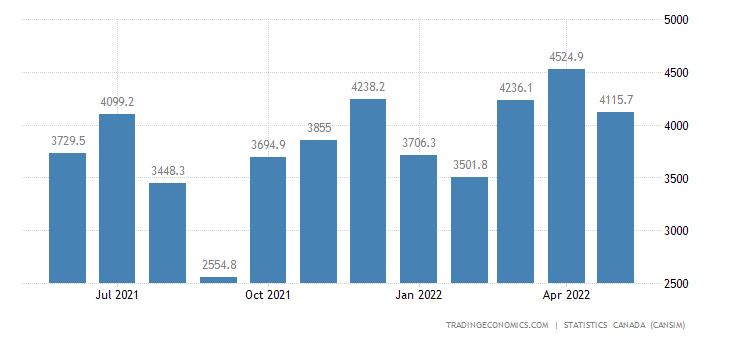 Canada Exports of (bop) - Passenger Cars and Light Trucks