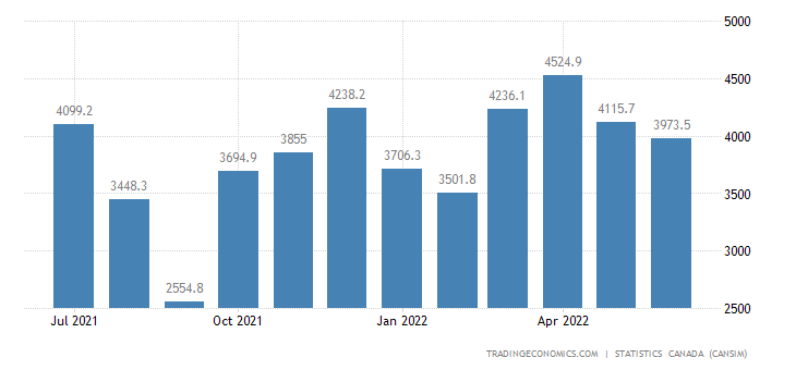 Canada Exports of Passenger Cars and Light Trucks