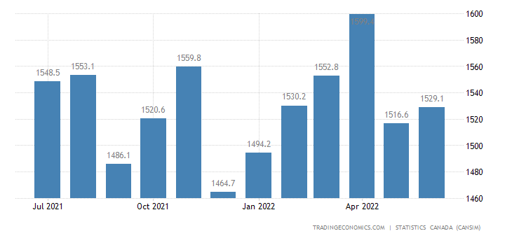 Canada Exports of Plastic and Rubber Products