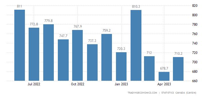 Canada Exports of (bop) - Plastic Resins