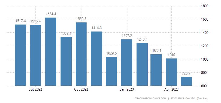Canada Exports of (bop) - Potash