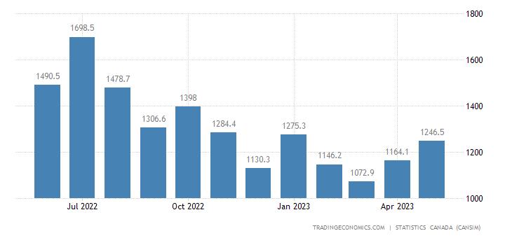 Canada Exports of Refined Petroleum Energy Produ