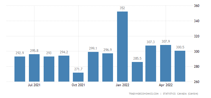 Canada Exports of Special Transactions Trade