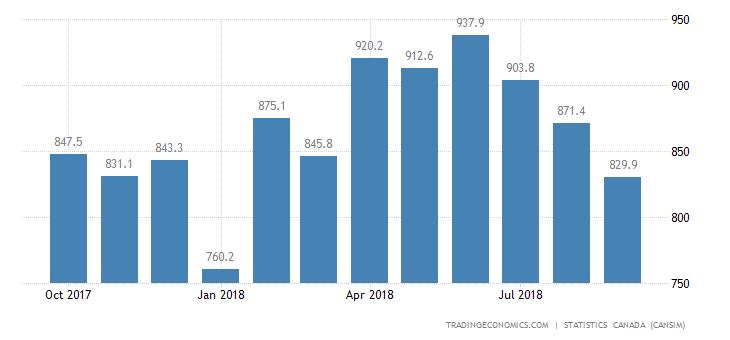 Canada Exports of (bop) - Unwrought, Basic&semi-finished