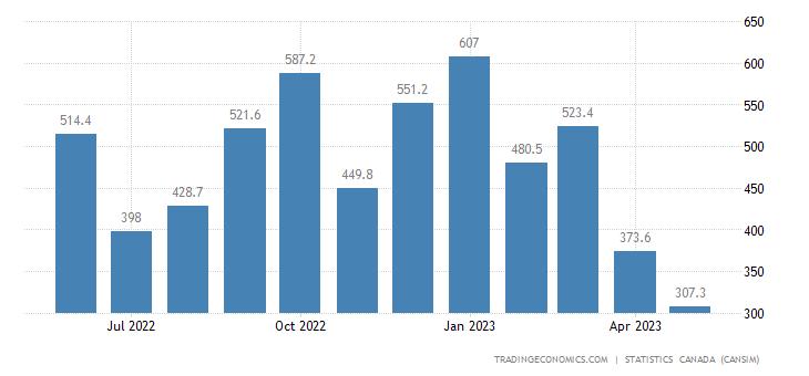 Canada Exports of (bop) - Unwrought Nickel and Nickel Al
