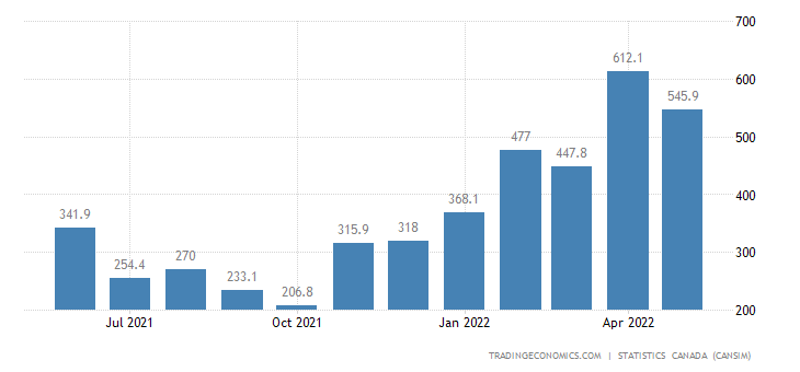 Canada Exports Unwrought Nickel And Nickel Alloys