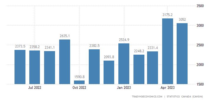Canada Exports of (bop) - Unwrought Precious Metals&prec