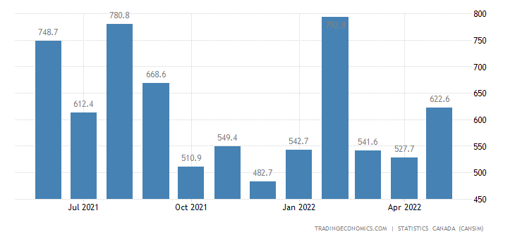 Canada Exports of (bop) - Wheat