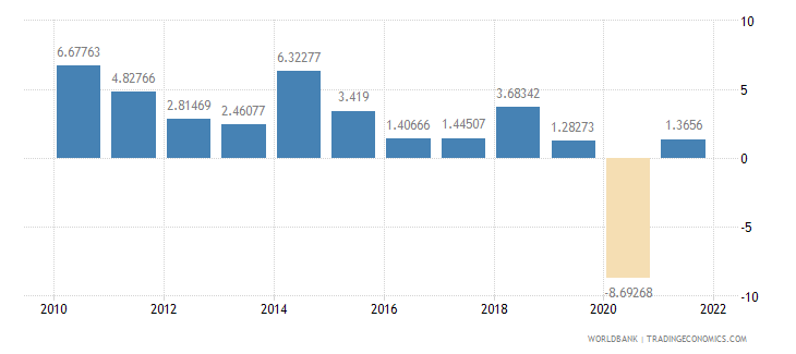 canada exports of goods and services annual percent growth wb data