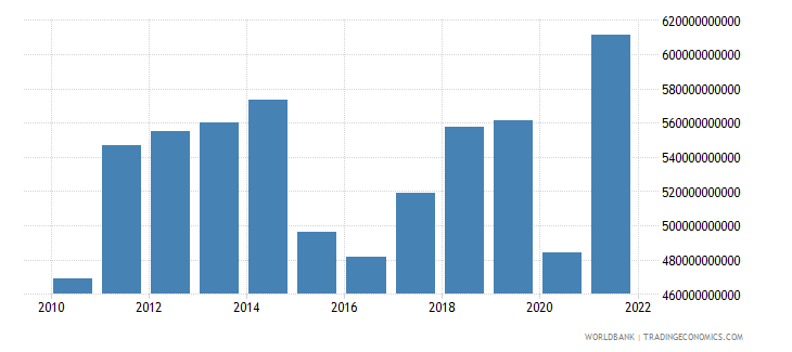 canada exports of goods and services bop us dollar wb data