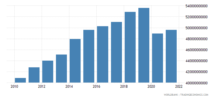 canada exports of goods and services constant 2000 us dollar wb data