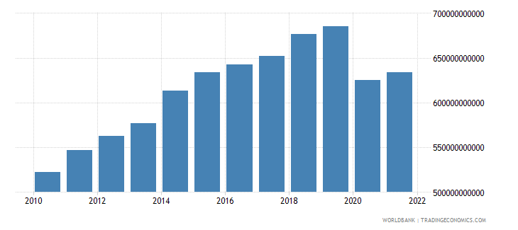 canada exports of goods and services constant lcu wb data