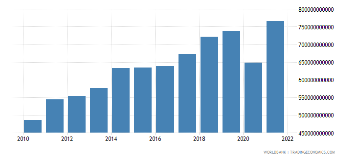 canada exports of goods and services current lcu wb data