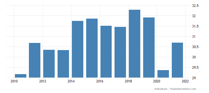 canada exports of goods and services percent of gdp wb data