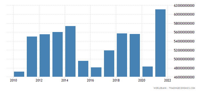 canada exports of goods and services us dollar wb data