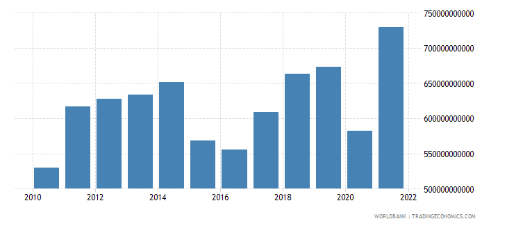 canada exports of goods services and income bop us dollar wb data