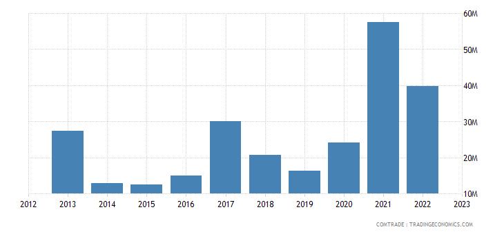 canada exports pakistan iron steel