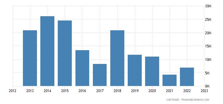 canada exports papua new guinea