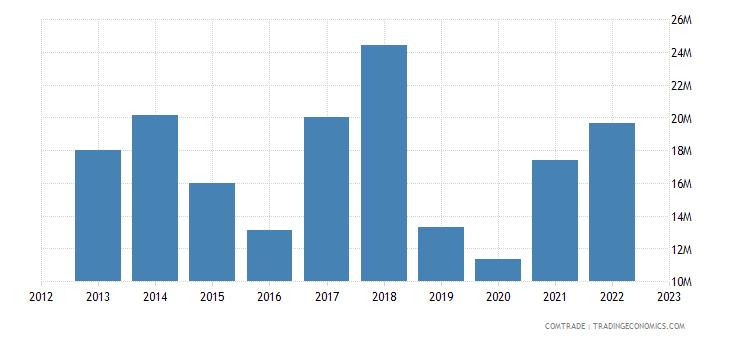 canada exports paraguay