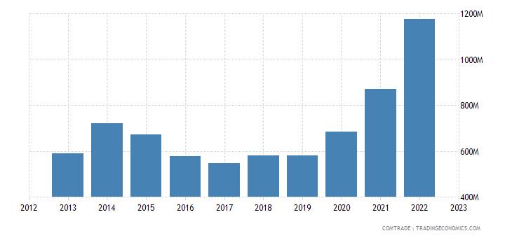 canada exports peru