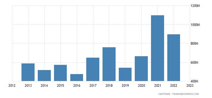 canada exports philippines