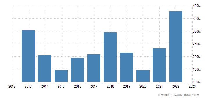 canada exports portugal