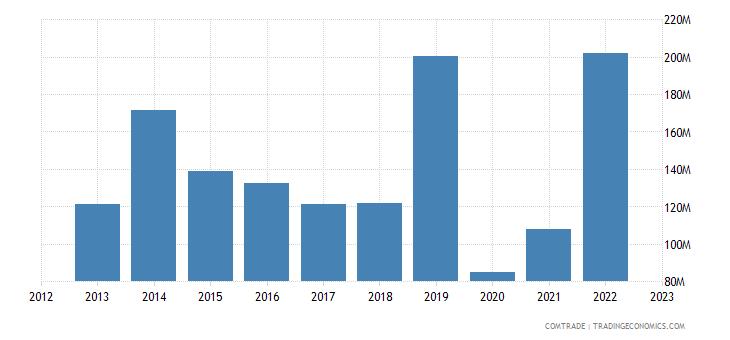canada exports qatar