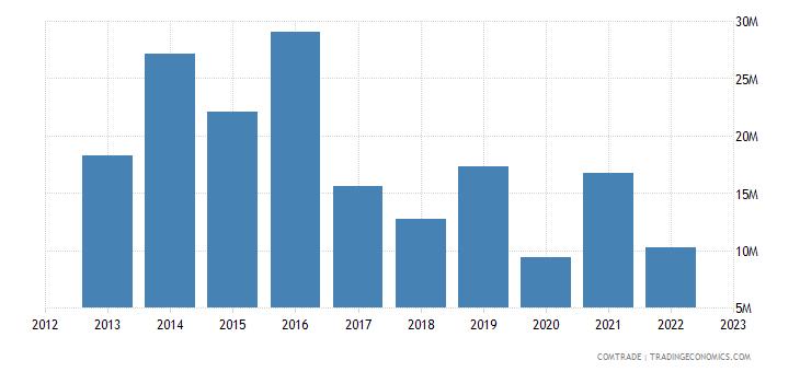 canada exports republic congo