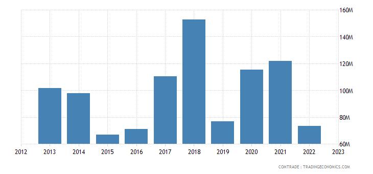 canada exports romania