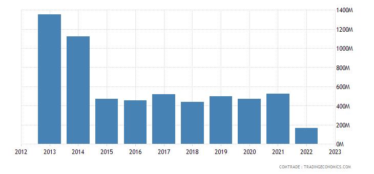 canada exports russia
