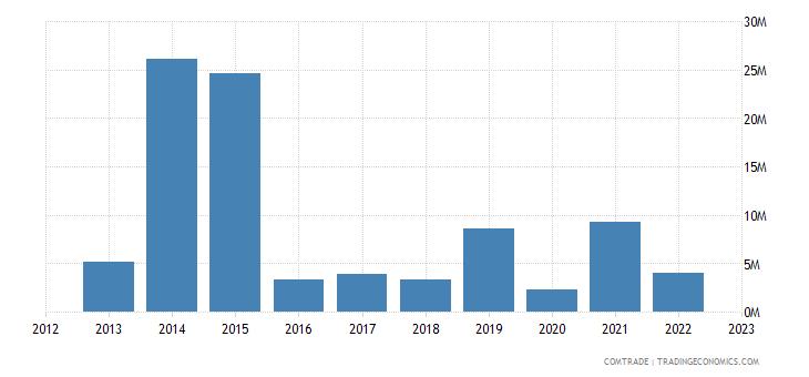 canada exports rwanda