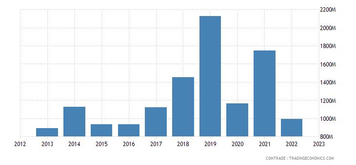 canada exports saudi arabia