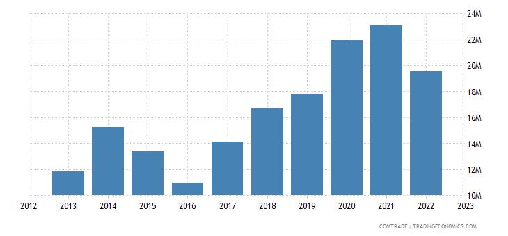 canada exports serbia
