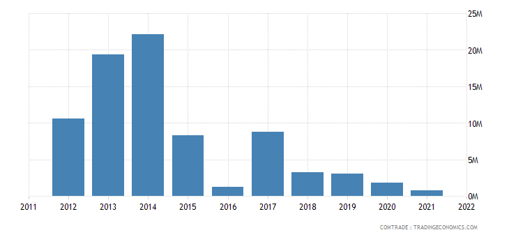 canada exports seychelles