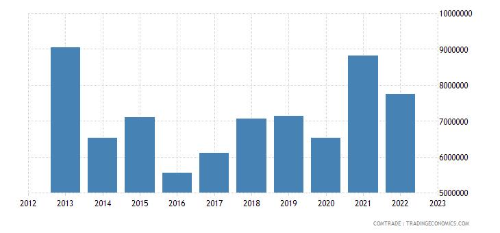 canada exports sierra leone