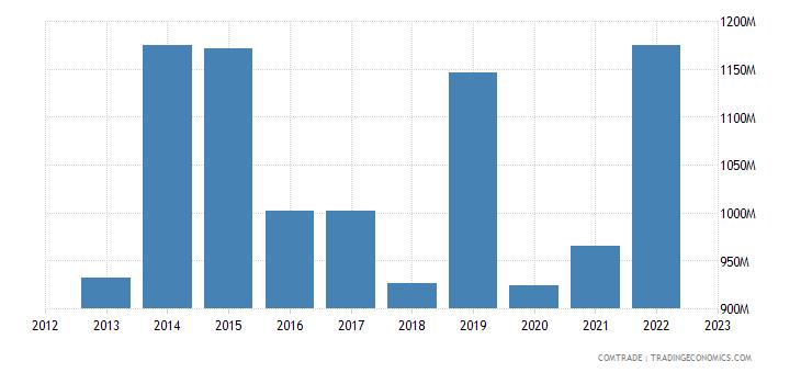 canada exports singapore