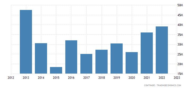 canada exports slovakia