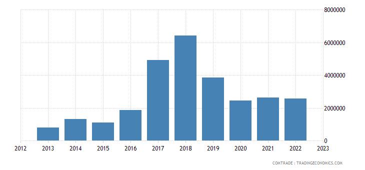 canada exports somalia