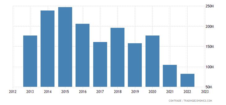 canada exports sri lanka