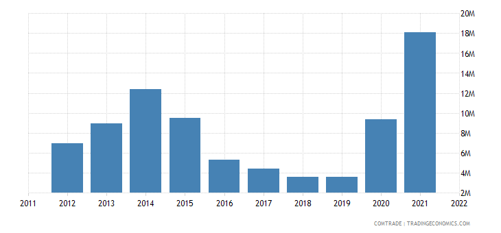 canada exports st vincent grenadines