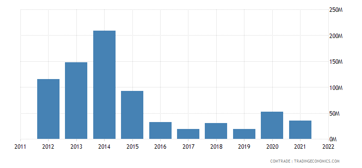 canada exports sudan