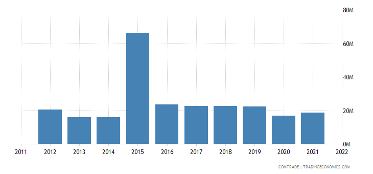 canada exports suriname