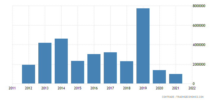 canada exports swaziland