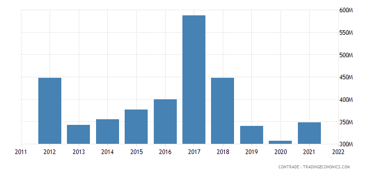 canada exports sweden