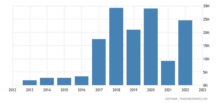 canada exports syria